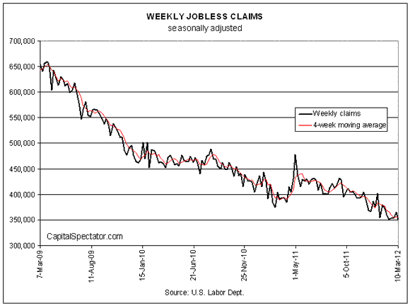 Jobless Claims Drop To Post Recession Low For A 2nd Time