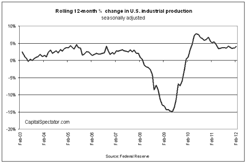 Industrial Production Flat In February But Annual Pace Turns Up