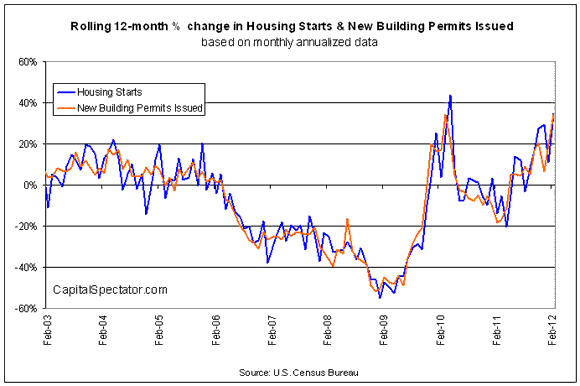 Housings Uneven Recovery In February