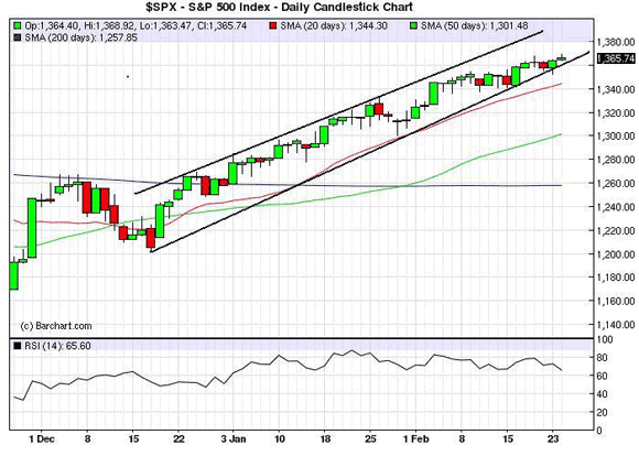 S&P500 to 1340?