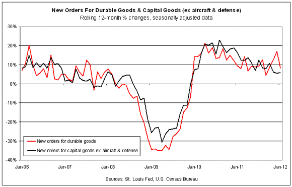 Durable Goods Orders Dropped Sharply Last Month
