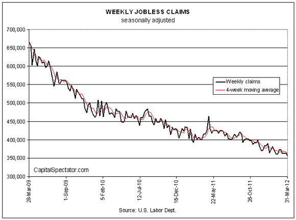 New Jobless Claims Fall Again Last Week