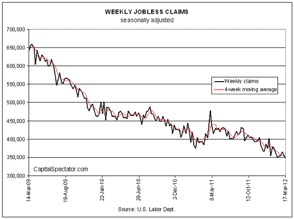 New Unemployment Claims Drop To A New 4 Year Low