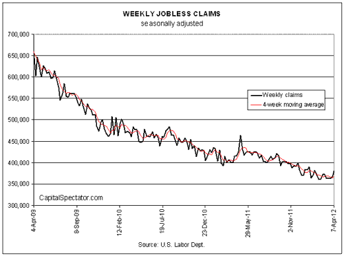 Are Seasonal Factors Behind Last Weeks Jump In Jobless Claims?