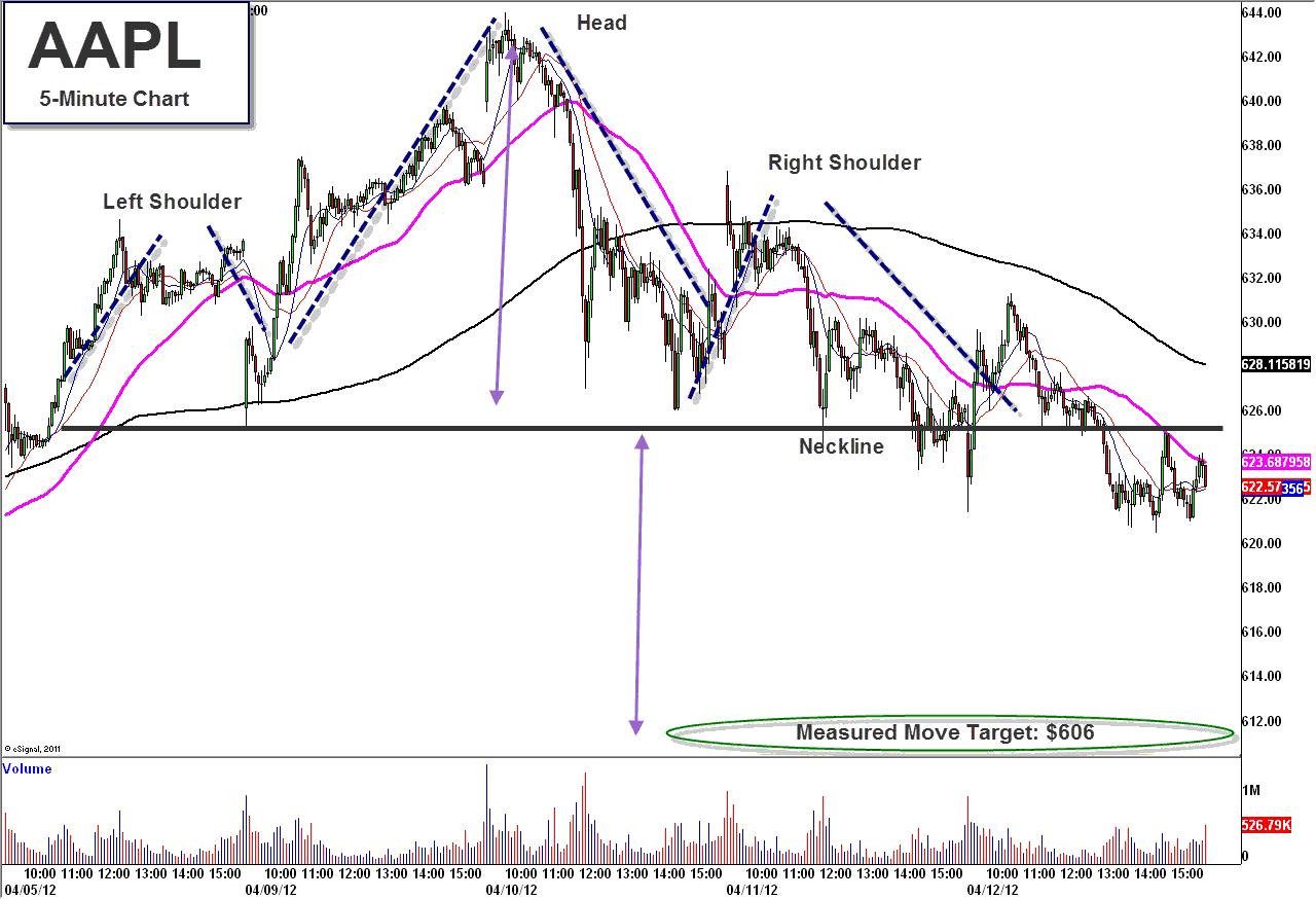 Aapl options trader