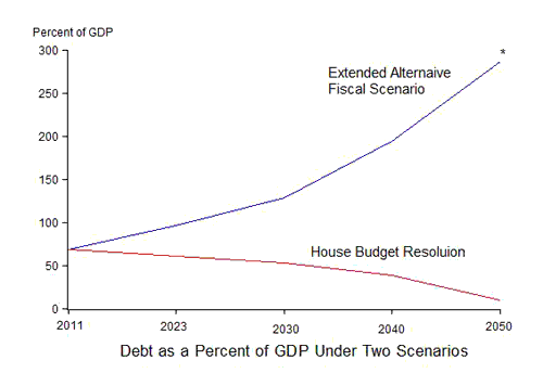 A Little Dynamic Scoring of the House Budget