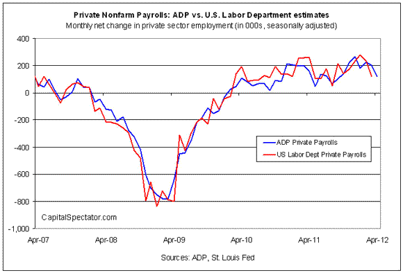 ADP Reports Sharply Slower Job Growth In April