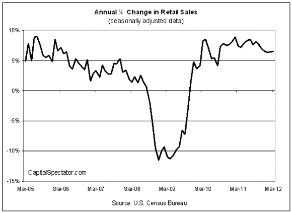 Another Strong Month For Retail Sales In March