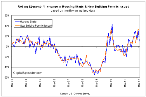 Housing Starts Retreat As New Housing Permits Rise Sharply