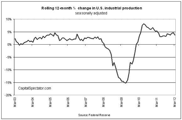 Industrial Production In March Is Flat... Again