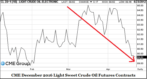 Speculators Now Driving Down Oil Futures Prices