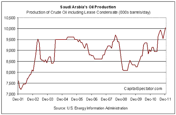 What Happened to Peak Oil?