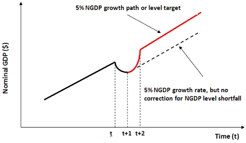 The Bernanke Conundrum and Level Targeting