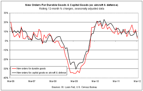 March Durable Goods Orders Drop Sharply