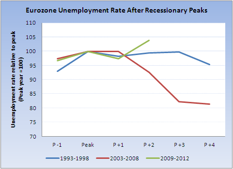 Eurozone Unemployment and the Recession of 2012