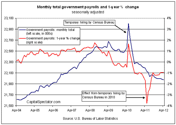 Is Aprils Slow/Low Payroll Growth Signaling the New Normal or A New Recession?