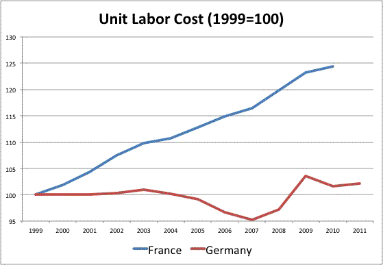 Germany and the Benefits of the Euro