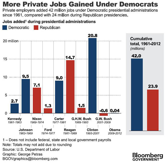 Which Party Creates More Jobs?