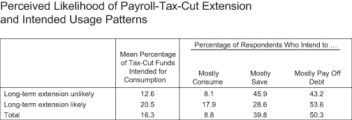 How Are U.S. Workers Using the Payroll Tax Cut?
