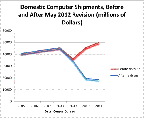 Domestic Computer Manufacturing: A Lot Smaller Than We Thought
