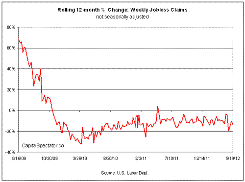 Is The Decline In New Jobless Claims Losing Momentum?