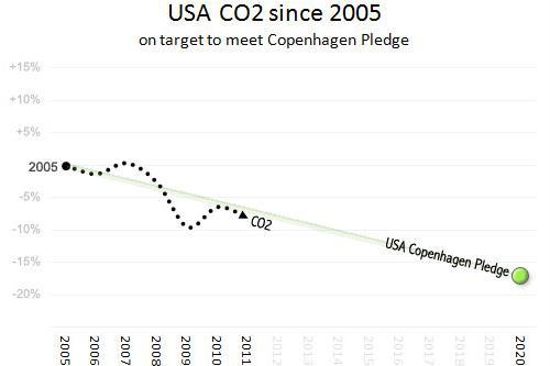 Climate Change Stunner: U.S. Leads the World in CO2 Reductions Since 2006, Thanks to Natural Gas