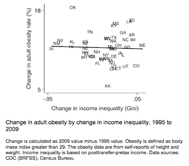 Is Rising Obesity a Product of Income Inequality and Economic Insecurity?