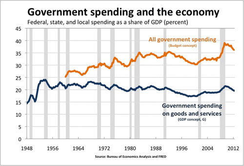 Has Government Gotten Bigger or Smaller?