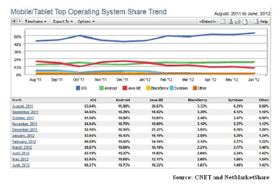 Apple's (AAPL) iOS Accounts For 65% Mobile Web Traffic