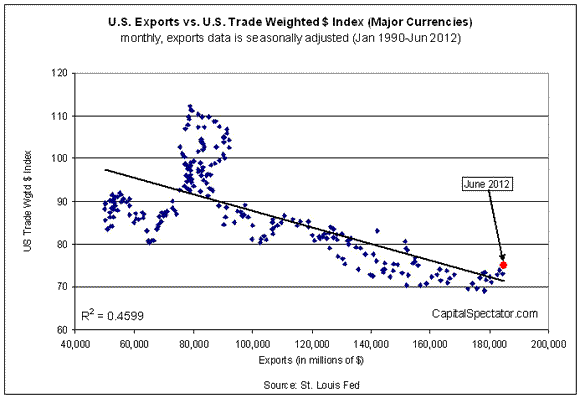 Exports & A Strong Dollar: Not Necessarily Perfect Together