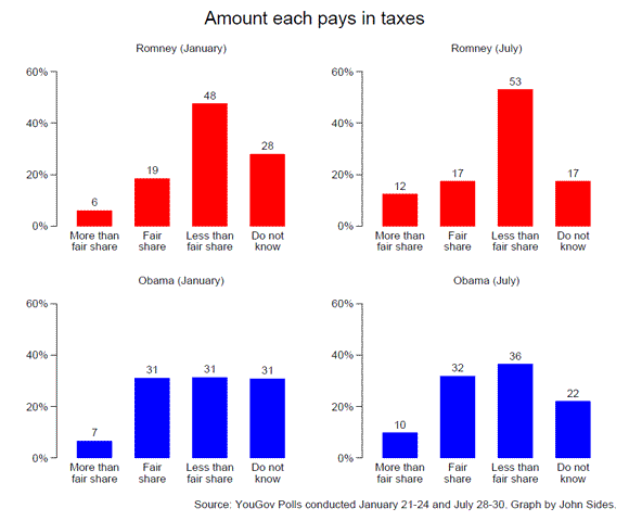 Are Mitt Romney's Wealth and Taxes Taxing His Campaign?