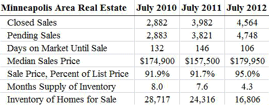 Anatomy of a Real Estate Recovery