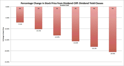 The Dividend Tax Cliff Approaches: Implications for Stocks