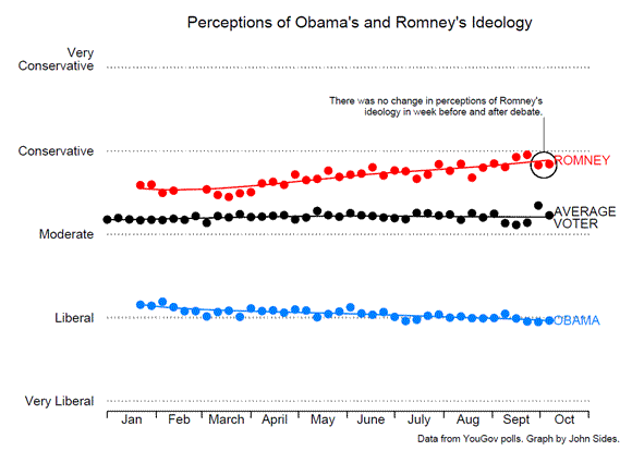 Romney's Pivot to the Center Hasn't Worked. (But It Didn't Need To.)
