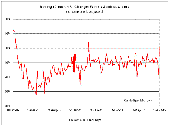 Weekly Jobless Claims: A Sharp Turn for the Worse