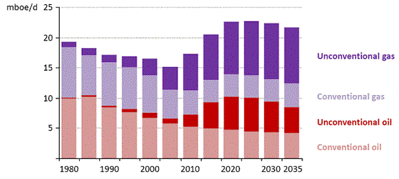 2012 World Energy Outlook from the International Energy Agency