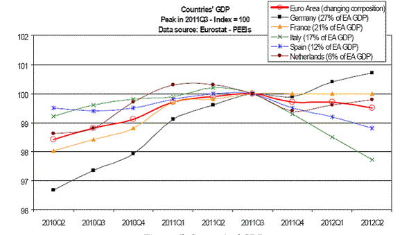 Cepr euro area business cycle dating committee