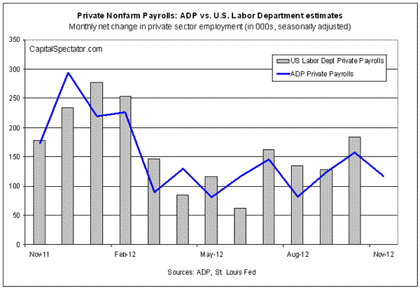 November Job Growth Slows... Because Of Hurricane Sandy?