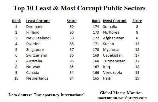 The Most Corrupt Governments