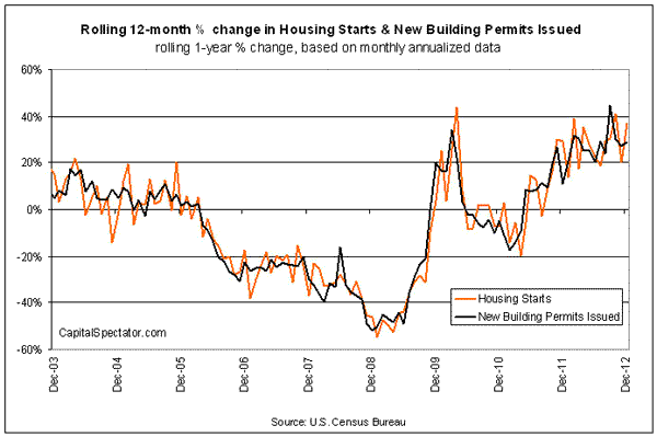 Housing Starts Rise Sharply In 2012s Final Month