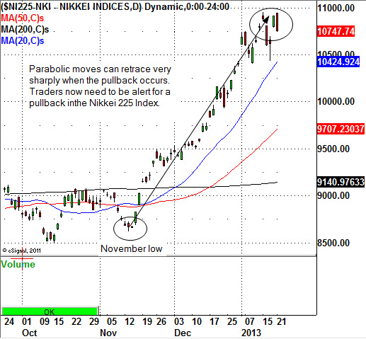 Trading Asia: Beware of Parabolic Moves