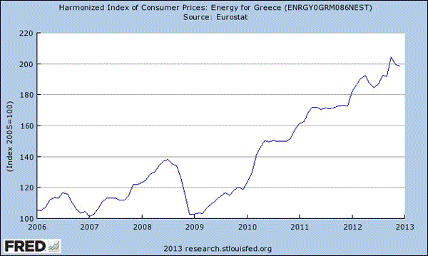 Is There a Big Inflation Mystery in Greece?