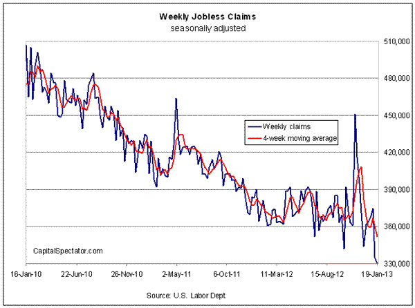 A New (Temporary?) Glitch In The Jobless Claims Data