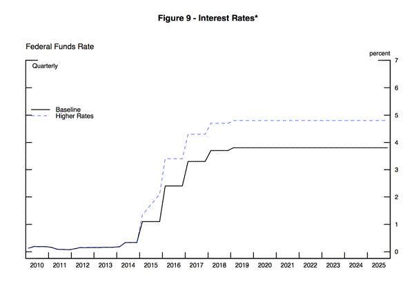"What Happens if Interest Rates Were Allowed to ""Normalize""?"
