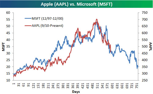 Buying Apple (AAPL) Stock: Catching a Falling Knife, or a Buying Opportunity?