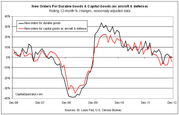 Durable Goods Orders Post A Surprisingly Strong December Gain