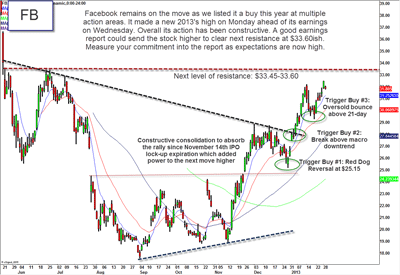 Expectations Running High Into Facebook (FB) Earnings: Are They Justified?