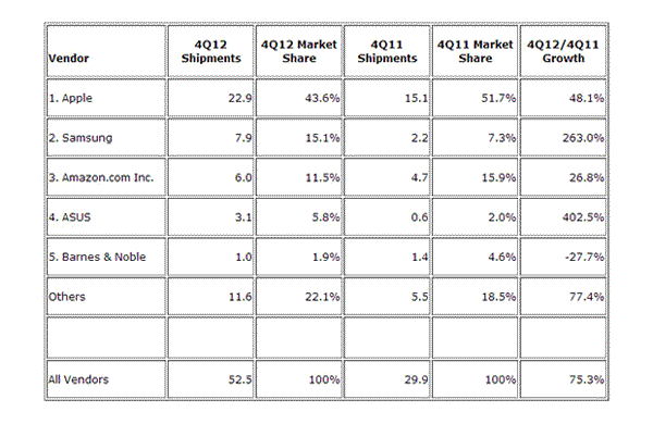 Apples (AAPL) iOS Tablets Still Dominate Global Sales