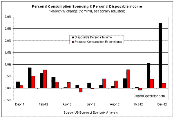 Personal Income Surges In December On Special Payments