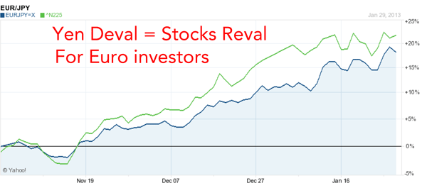 Stocks and Capital Flight – Old and New